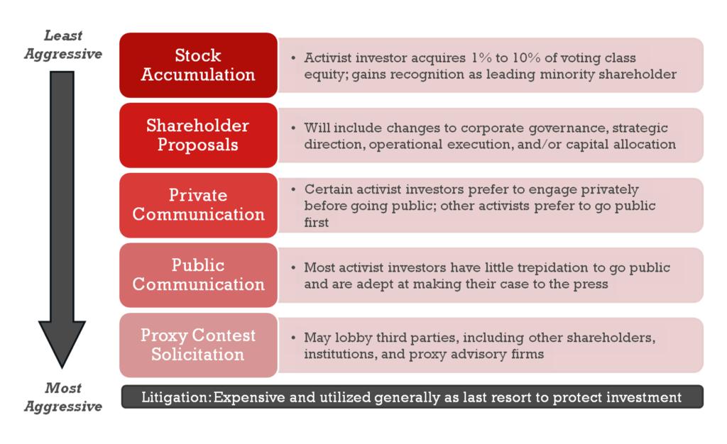 Activist Investor Tactics