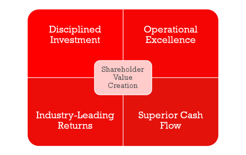 Creating Shareholder Value