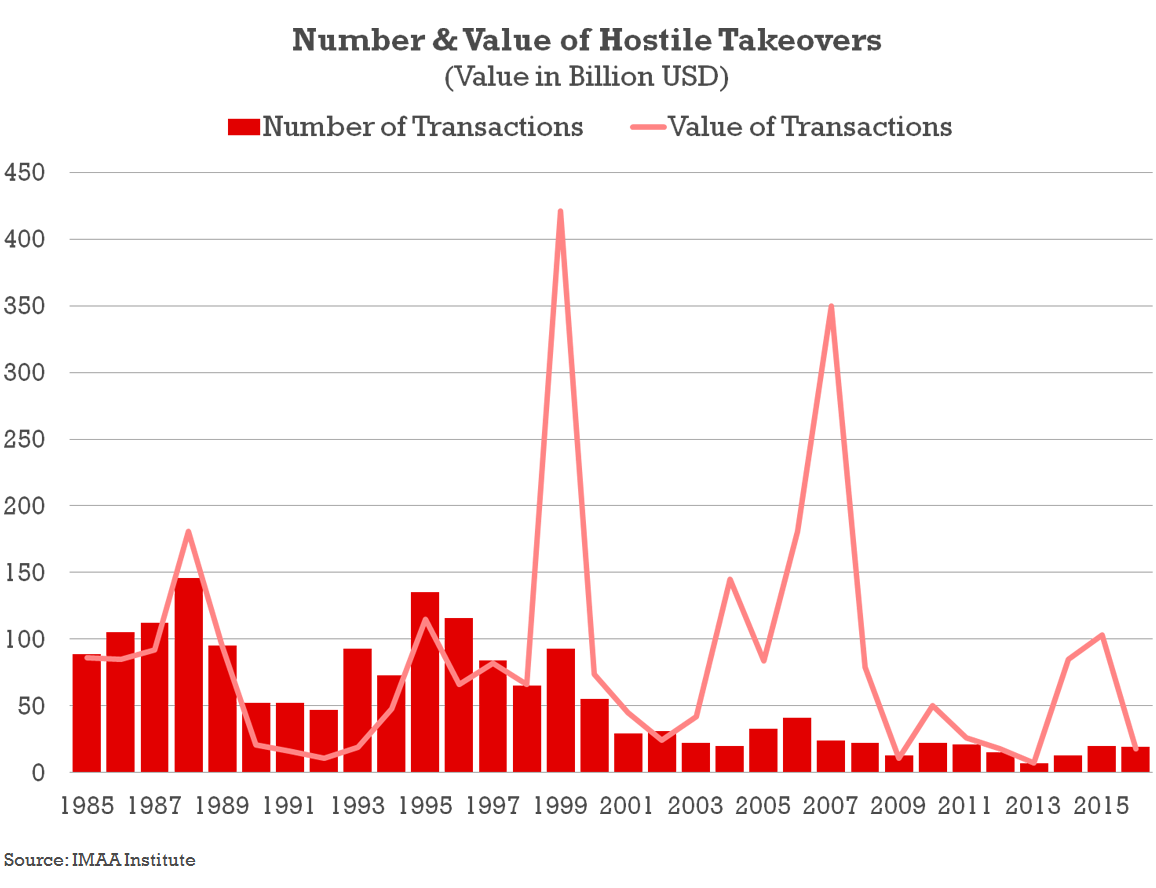 Number & Value of Hostile Takeovers Transactions