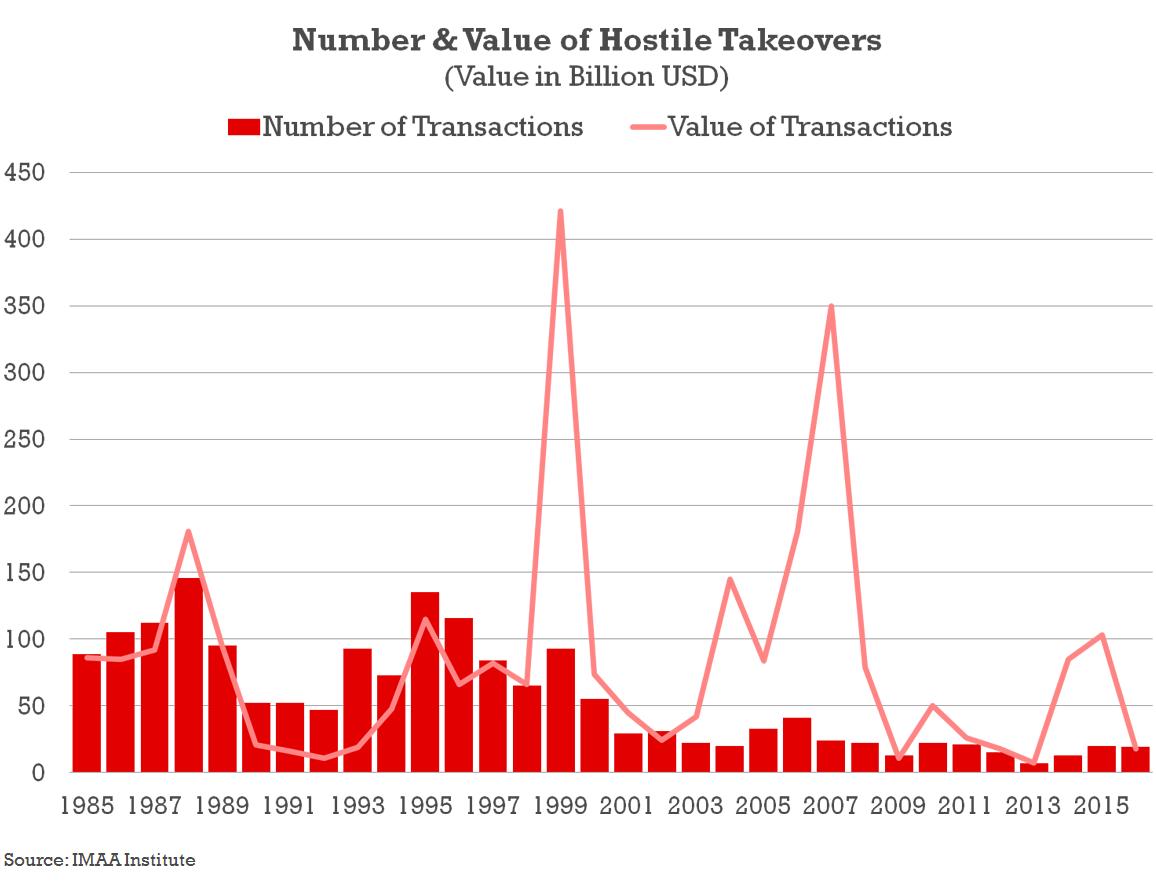 Number & Value of Hostile Takeovers Transactions